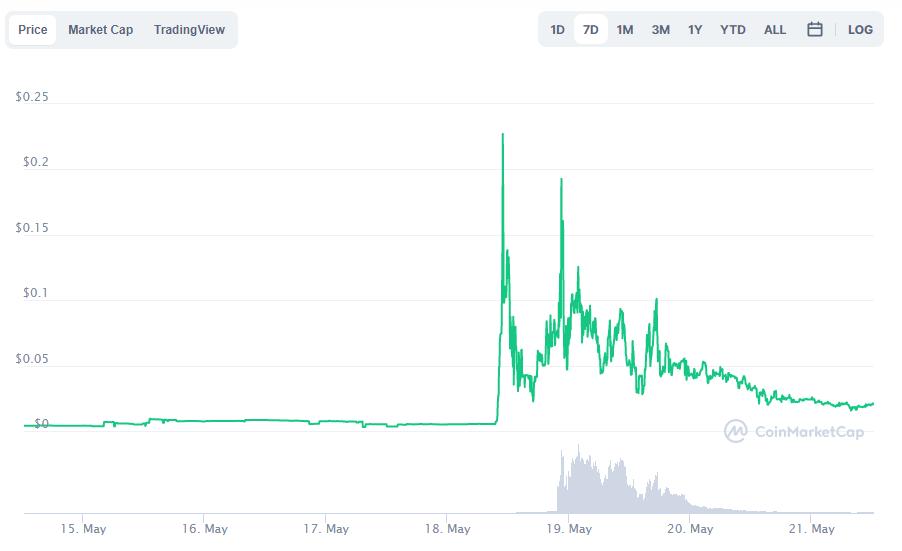 Starbase Price Prediction 2021? When Will Starbase Reach $1? Elon Musk Tweet