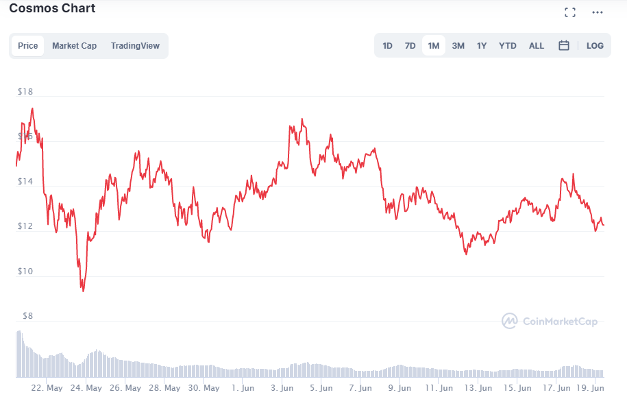Why is Cosmos Going Up? Cosmos Price Prediction for 2022