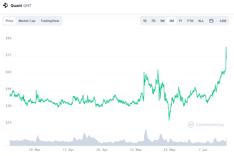 Quant Price Prediction 2021? Where can I buy Quant coin?