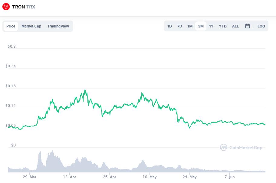 Tron TRX Price Prediction 2021? When Will Tron Reach $1?