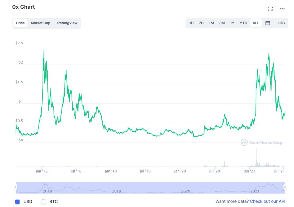 ZRX Price Prediction: 2021, 2022,2025, 2030 and Future