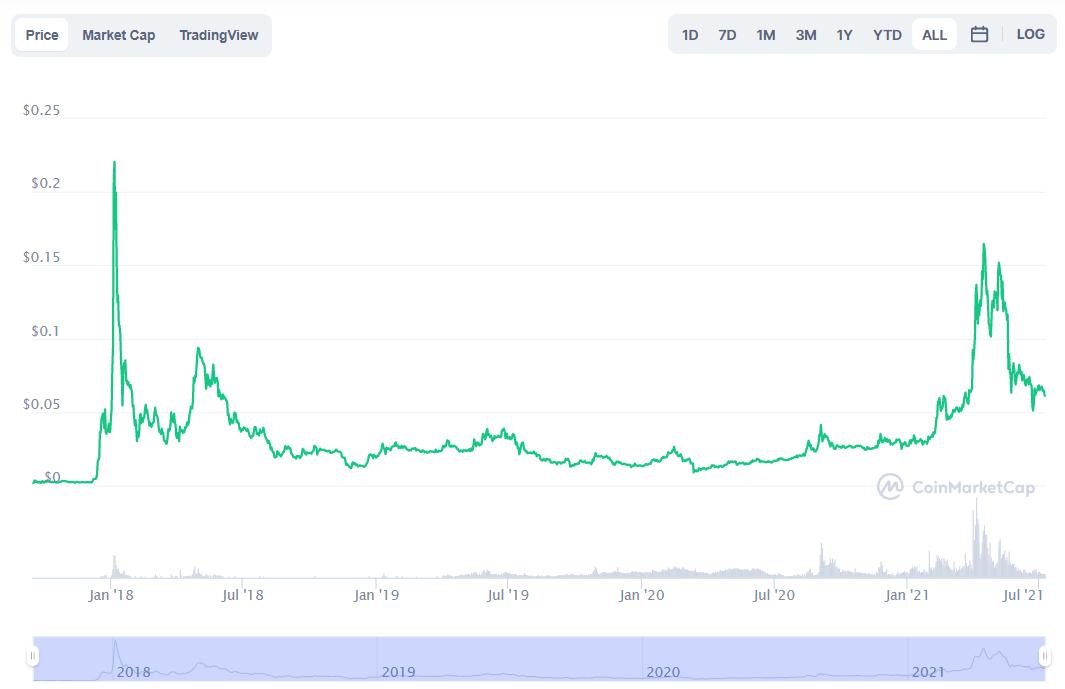 Tron Price Prediction: TRX Bullish Breakout Soon? Good Investment?