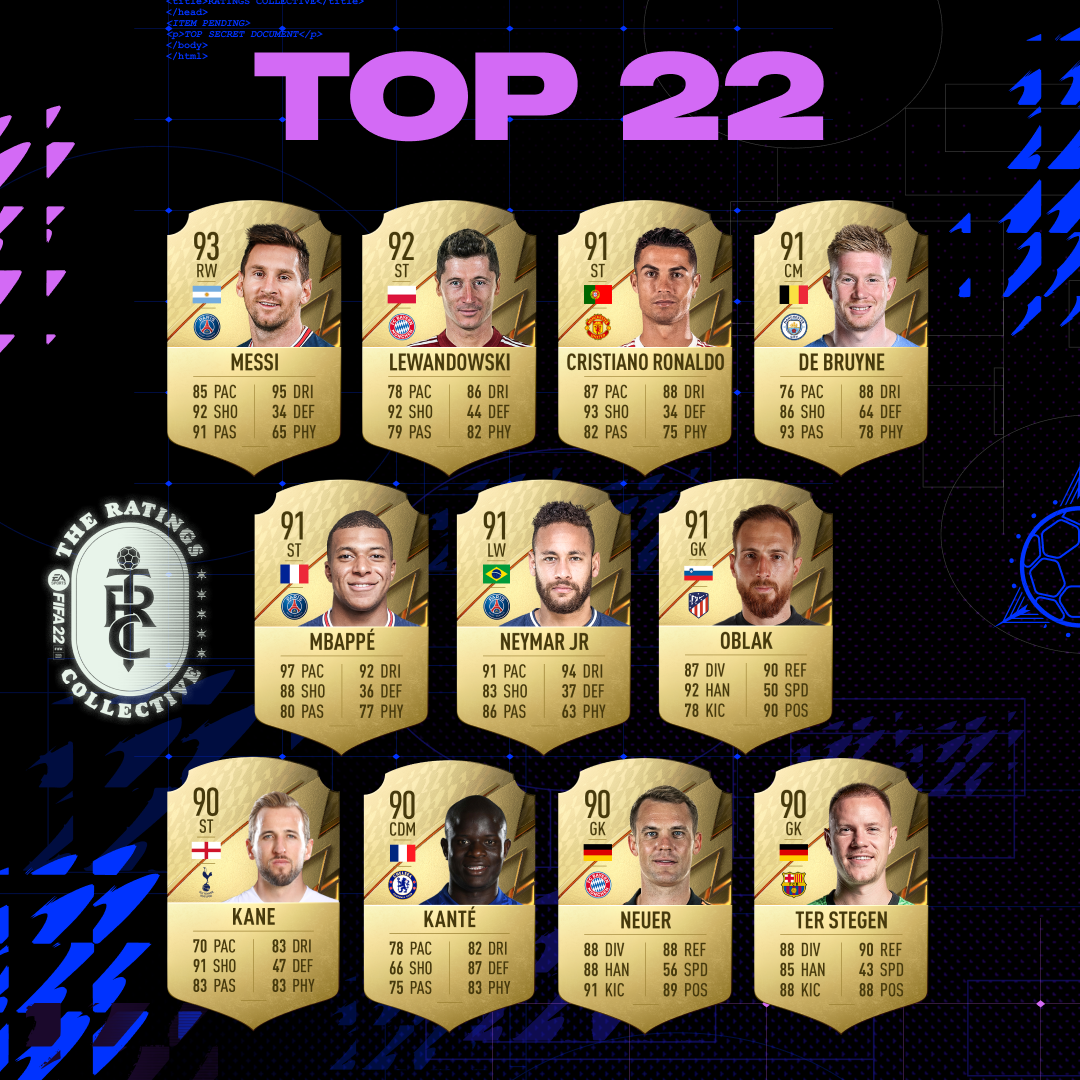 FIFA 22: EA Sports reveals the 22 best rated players ... Mbappé at the top?
